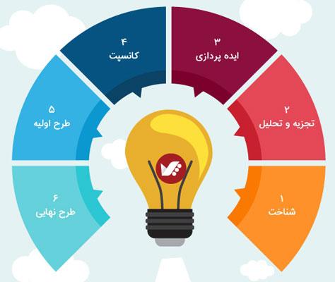 مراحل طراحی دکوراسیون داخلی